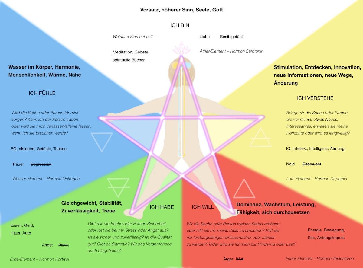 Weiße Magie: Fünf innere Stimmen ☝